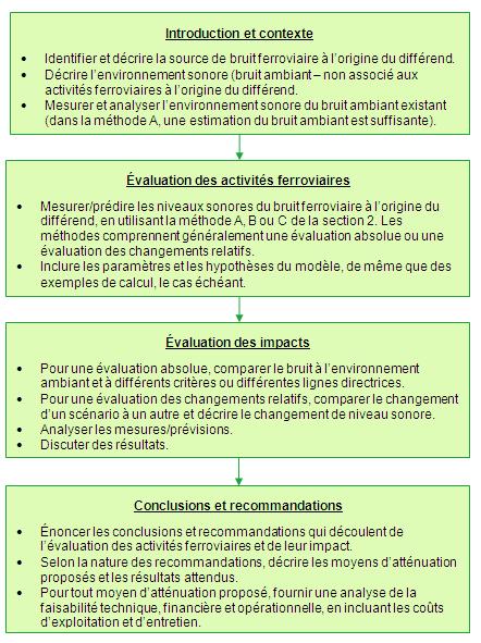 méthodologie de mesure et de présentation d un rapport sur le