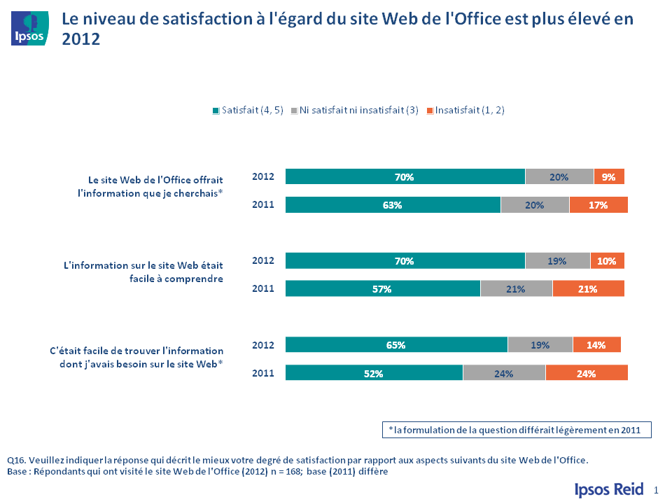 23 - Satisfaction à l'égard du site Web de l'Office, version texte disponible via le lien ci-dessous