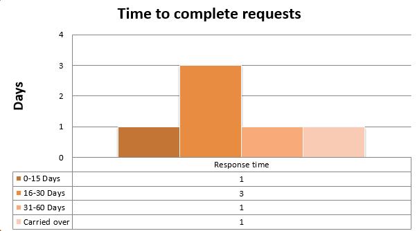 Demandes formelles reçues et traitées au cours des cinq derniers exercices