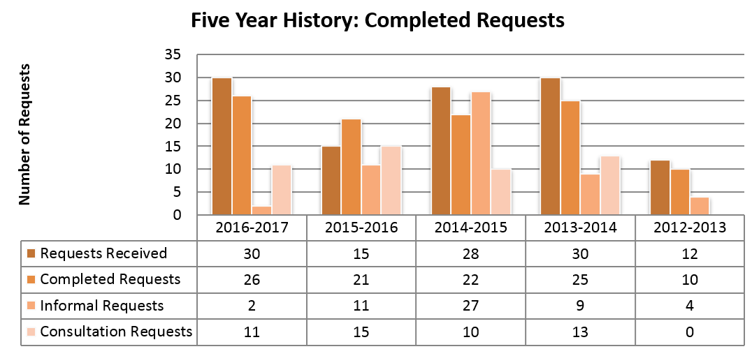 Formal requests received and completed over the last five years