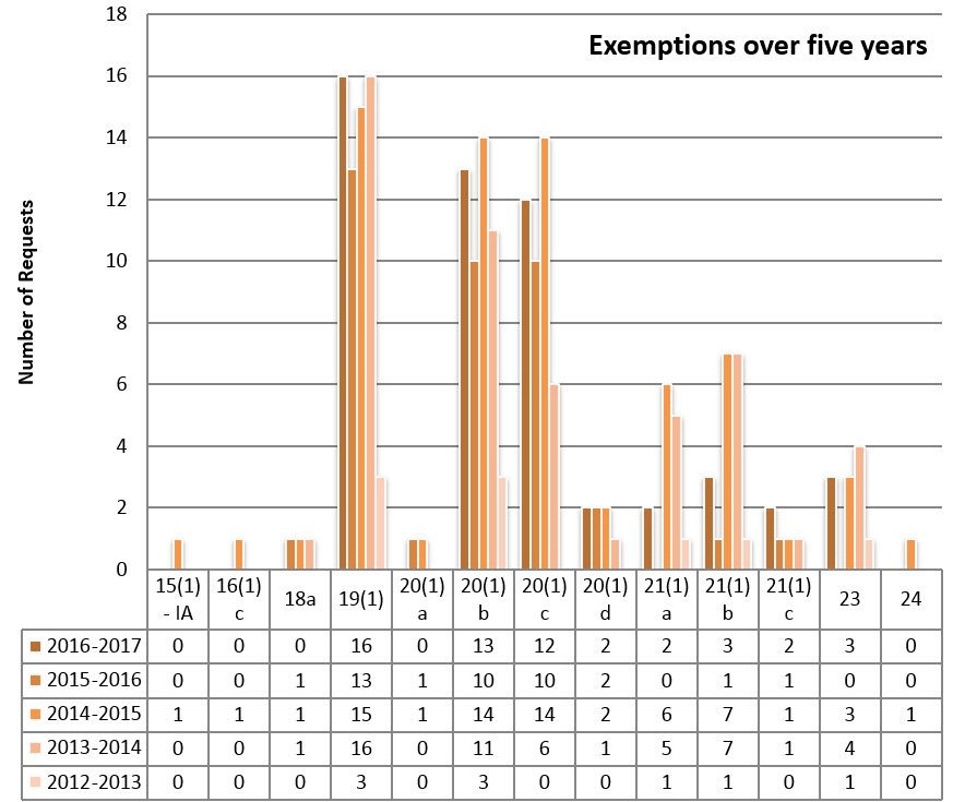 Exemptions applied over the last five years