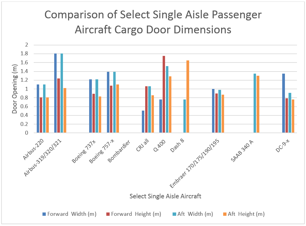 Figure 1: Aircraft Door Dimensions of Select Single Aisle Aircraft