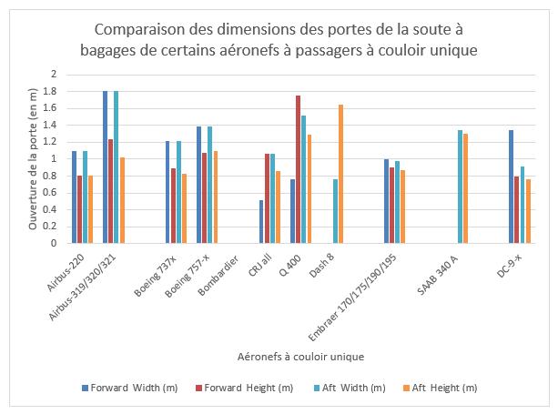 Graphique 1: Comparaison des dimensions des portes de la soute à bagages de certains aéronefs à passagers à couloir unique