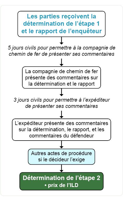 LHI adjudication, Stage 2