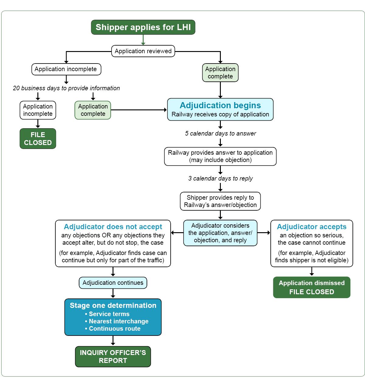 LHI application and adjudication, Stage 1