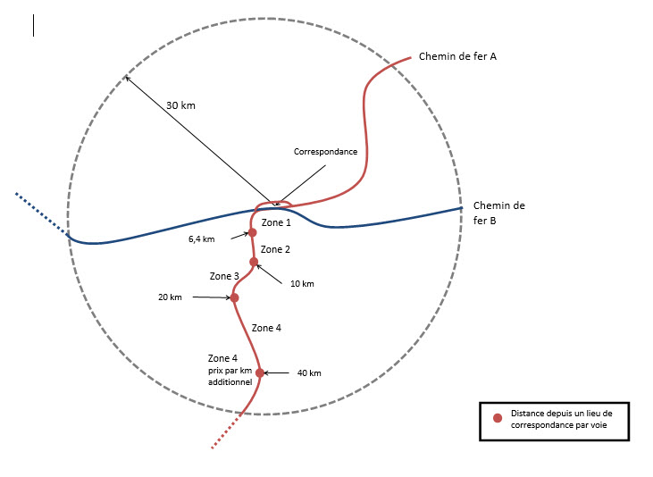 Illustration des distances entre zones d'interconnexion