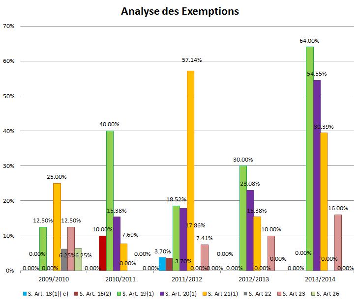 Graphique analyse des exemptions