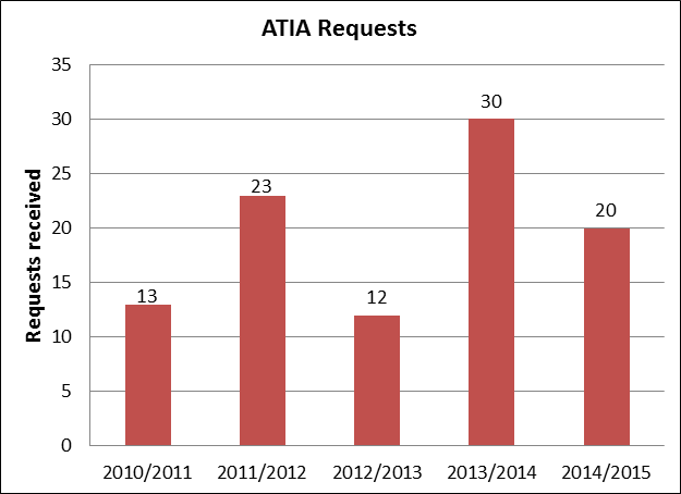 Graphic of ATIA Requests (using figures from the table immediately below)