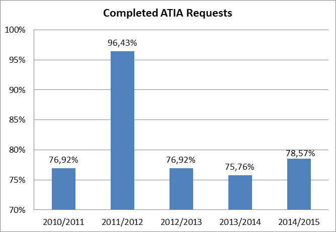 Graphic of completed ATIA requests (using figures from the table immediately below)