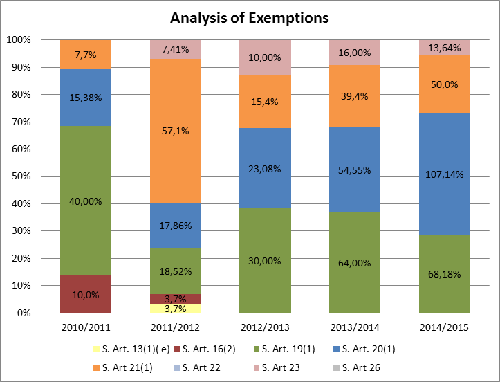 Graphic of analysis of exemptions (using figures from the table immediately below)