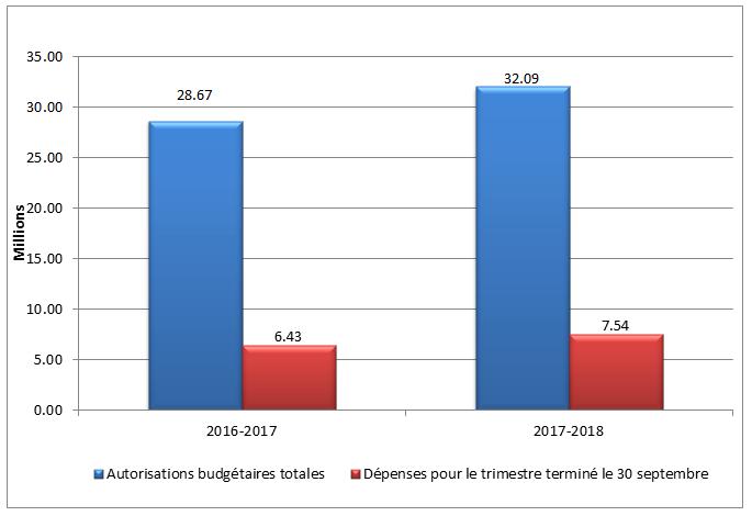 Graphique 1 – Total des autorisations budgétaires et des dépenses du deuxième trimestre par année financière