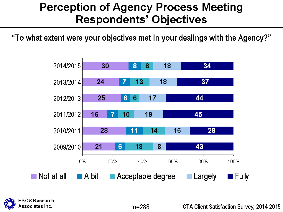 2014-2015 Client Satisfaction Survey Report | Canadian