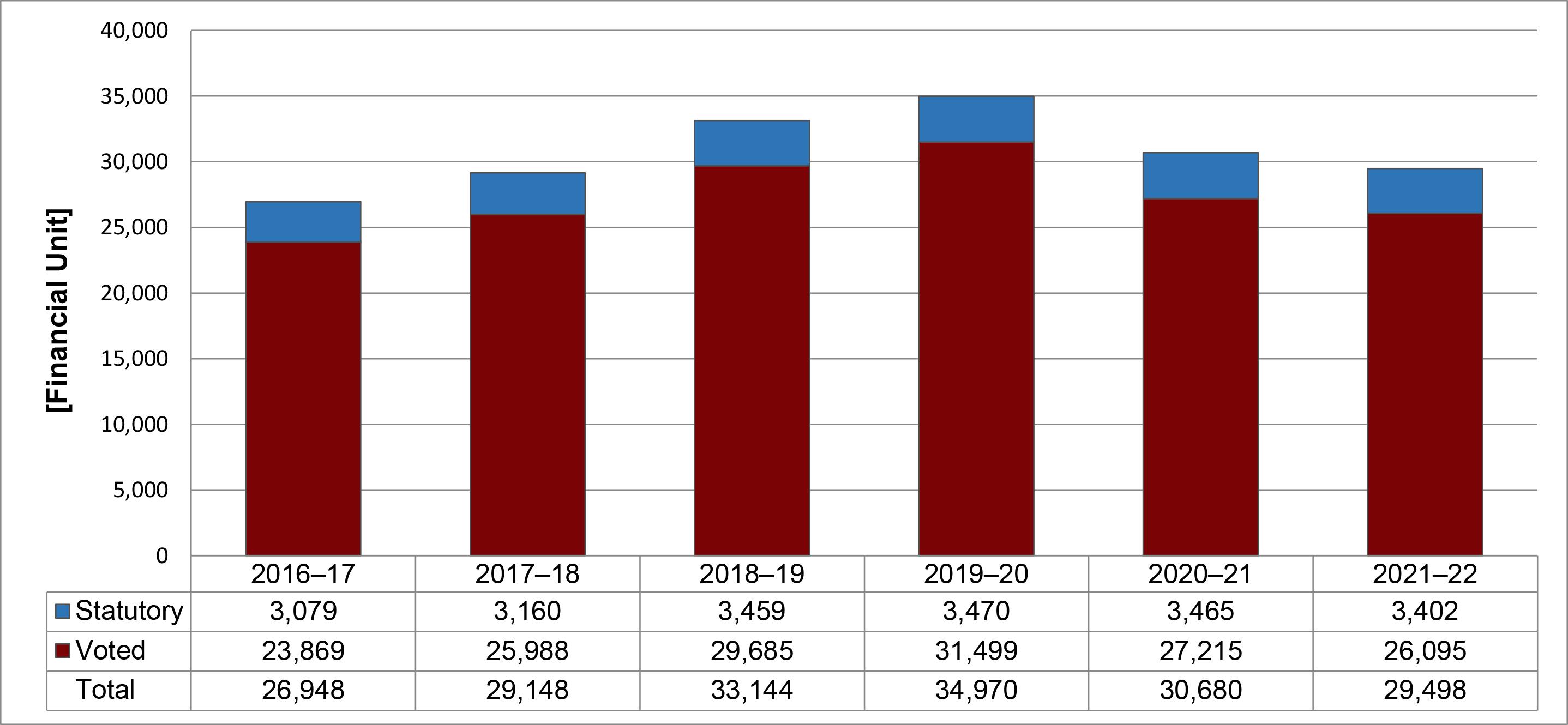 Departmental Spending Trend Graph 2017-18