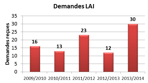 Graphique des demandes LAI
