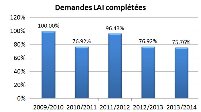 Graphique des demandes LAI complétées