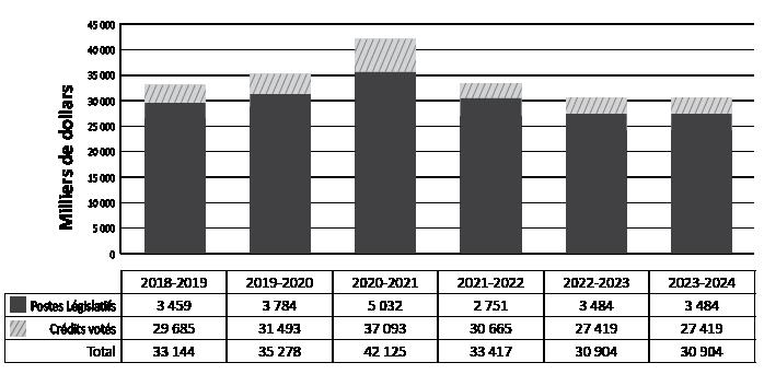 Dépenses ministérielles de 2018-2019 à 2023-2024