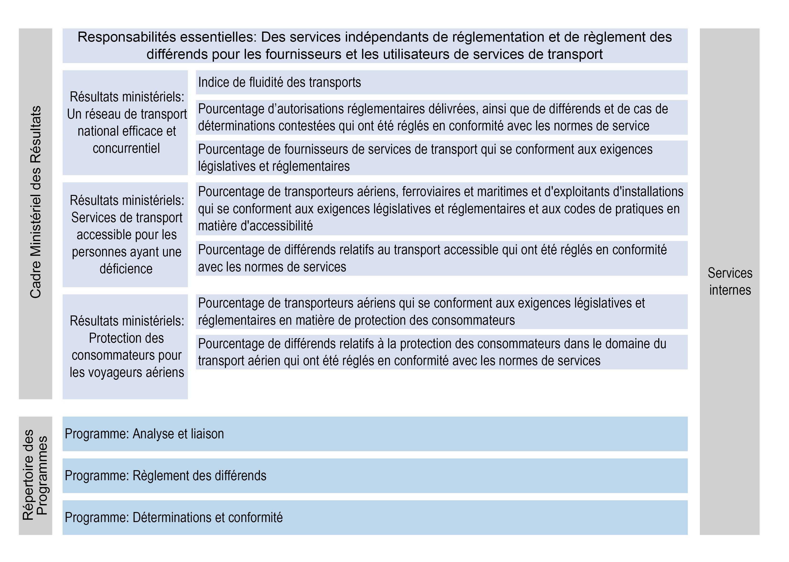 Représentation graphique du Cadre ministériel des résultats et du Répertoire des programmes