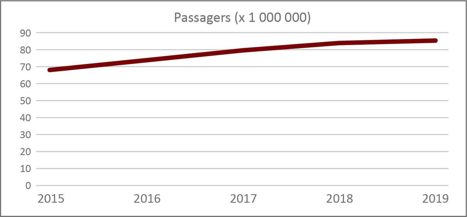 Figure 1 : Nombre de passagers ayant pris des vols exploités par les principales compagnies aériennes canadiennes (en millions)