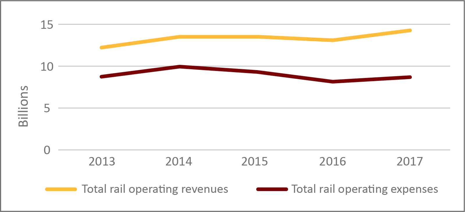 Figure 3: Operating revenues and expenses, mainline railway companies