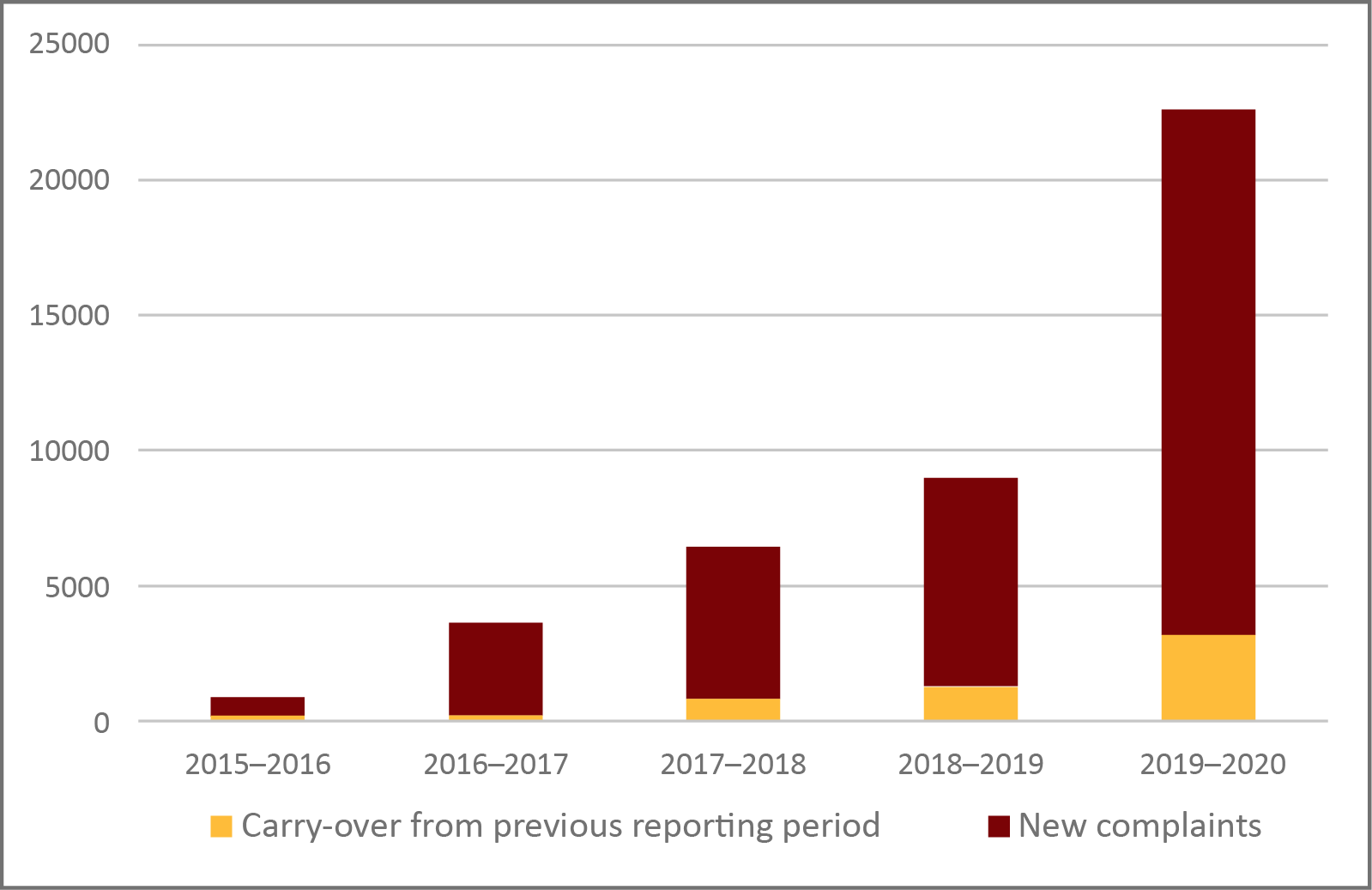 Figure 4: Air Travel Complaints Received by Fiscal Year