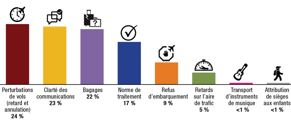Figure 7 : Problèmes relatifs au RPPA en 2019-2020
