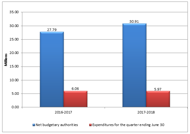 Graph 1 – First quarter net budgetary authorities and expenditures per fiscal year