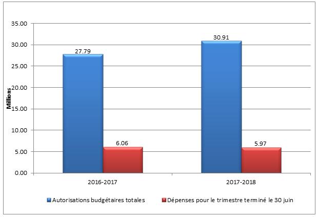 Graph 1 – Total des autorisations budgétaires et des dépenses du premier trimestre par année financière