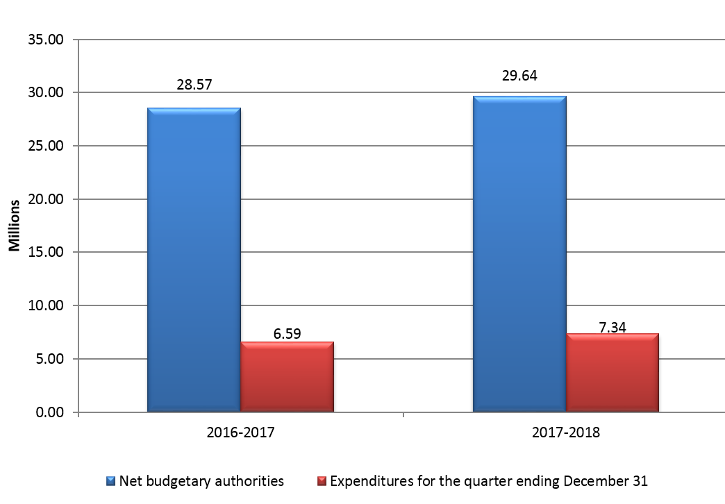Graph 1 – Third quarter net budgetary authorities and expenditures per fiscal year
