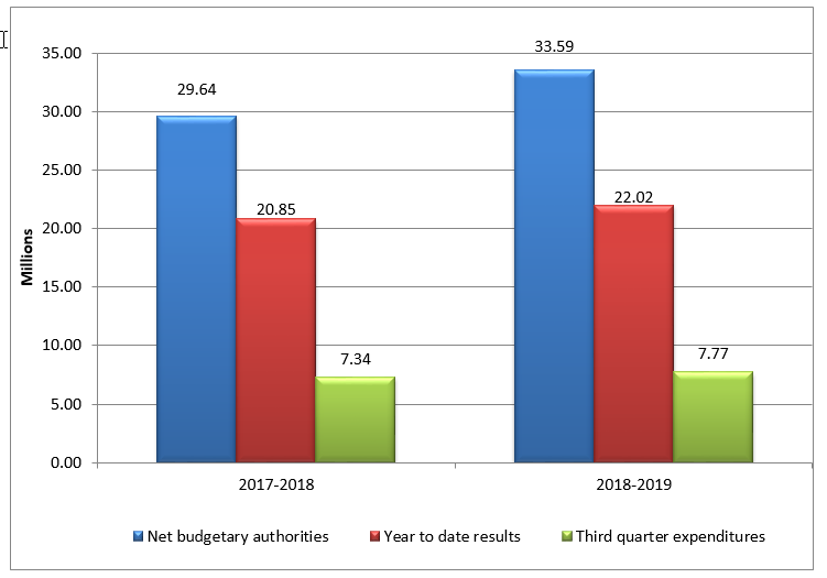 Third quarter net budgetary authorities and expenditures per fiscal year