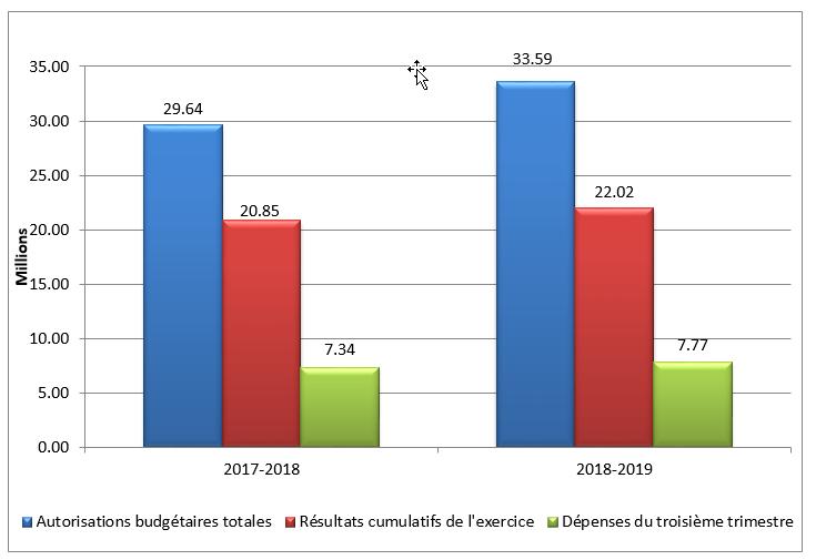 Total des autorisations budgétaires et des dépenses du troisième trimestre par année financière