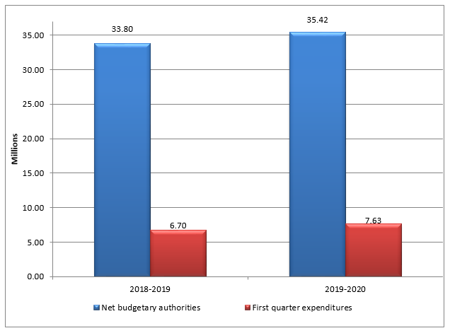 First quarter net budgetary authorities and expenditures per fiscal year