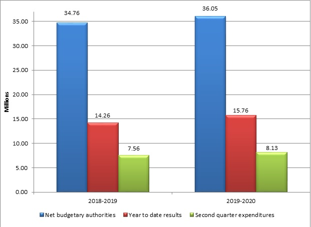 Graph 1 – Second quarter net budgetary authorities and expenditures per fiscal year