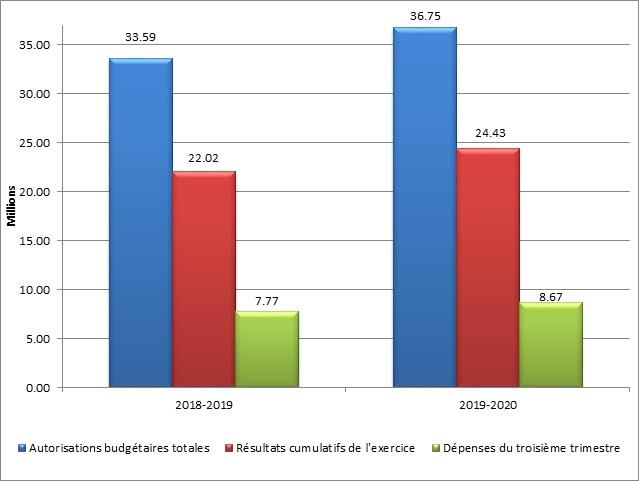 Graphique 1 – Total des autorisations budgétaires et des dépenses du troisième trimestre par année financière