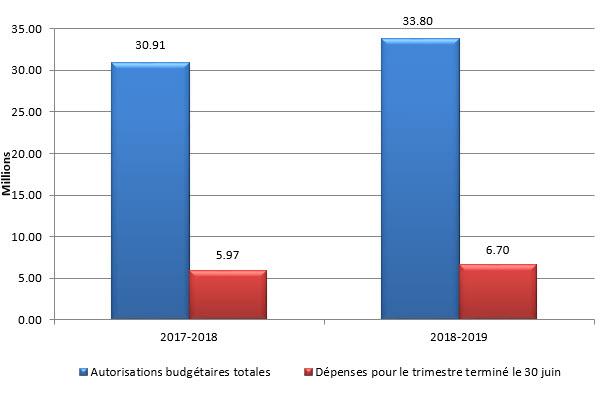 Graphique 1 – Total des autorisations budgétaires et des dépenses du premier trimestre par année financière