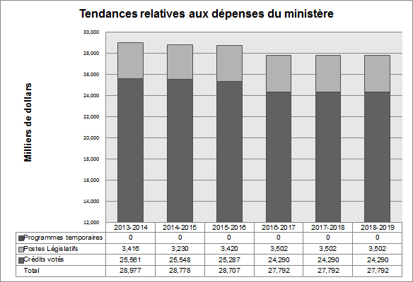 Tendances relatives aux dépenses du ministère