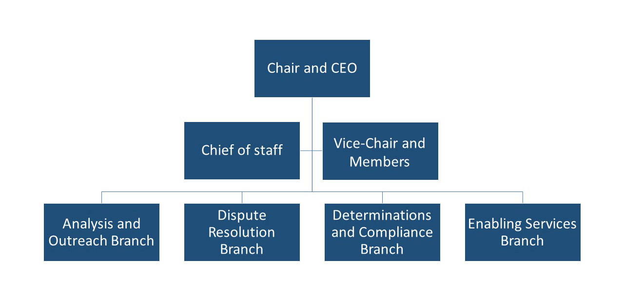Graphic of the org chart